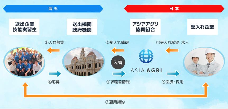 外国人技能実習生制度